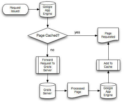 Simple Sketch of a Cache Service