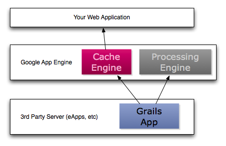 By The Power of App Engine, I am a Grails App!
