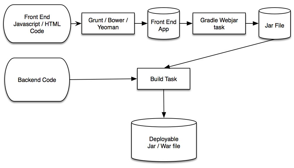 Jars for Spring Boot with Gradle